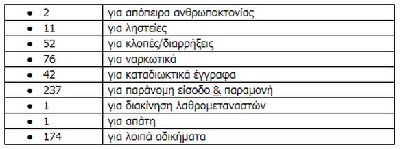 Συνελήφθησαν συνολικά 596 άτομα τον Ιούλιο στη Δυτική Ελλάδα