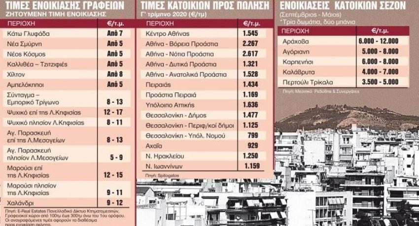 ΤΙΜΕΣ-ΑΚΙΝΗΤΩΝ-768x434-1